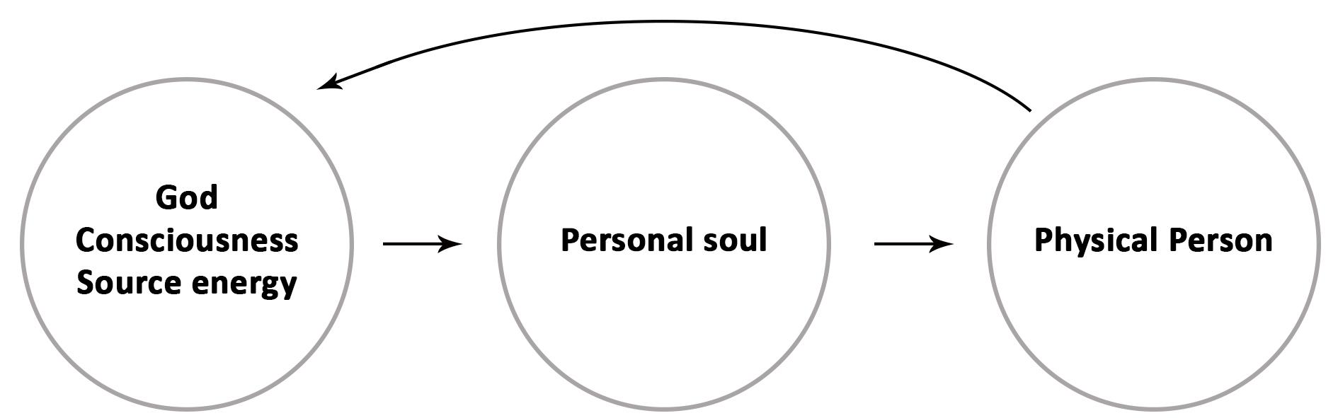 three-levels1