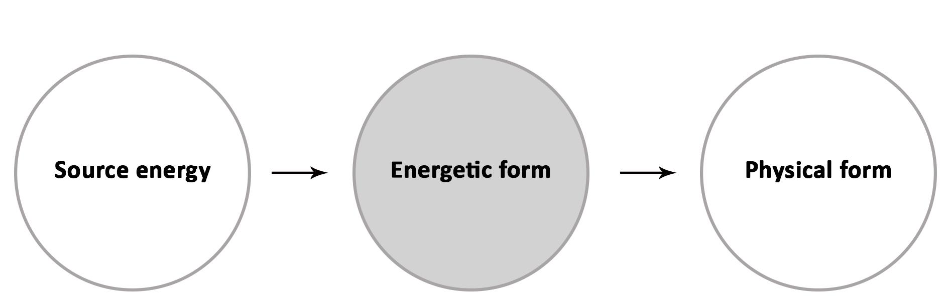 three-levels2